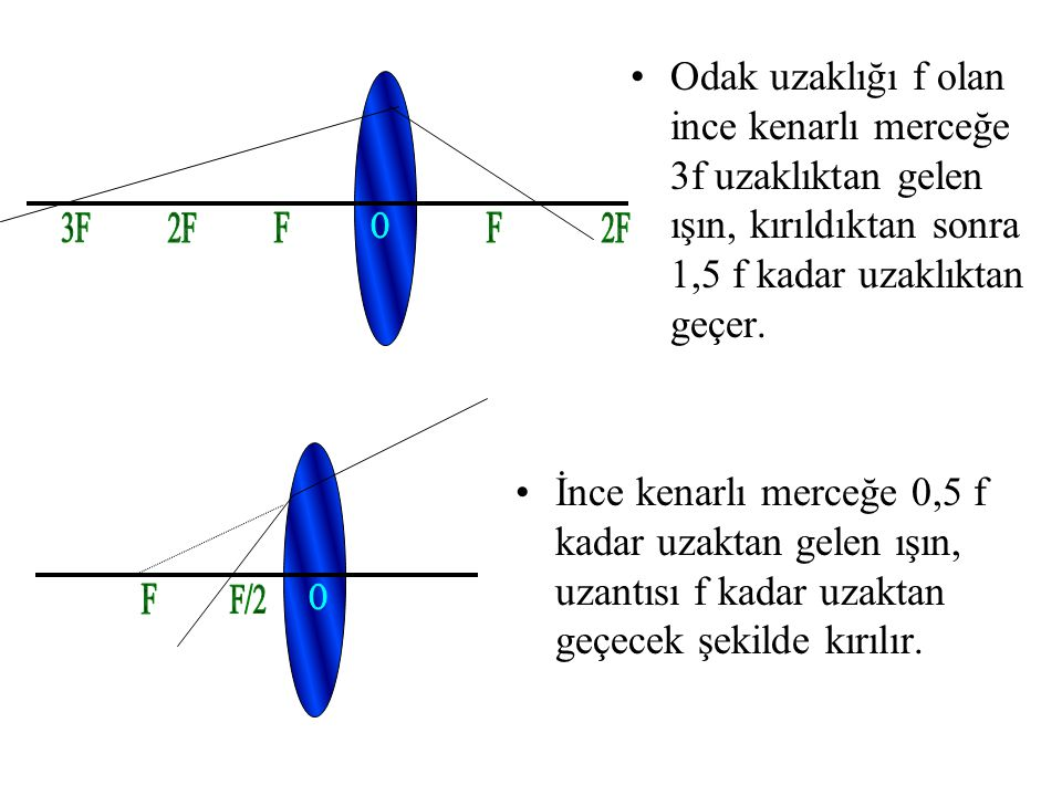 Odak uzaklığı f olan ince kenarlı merceğe 3f uzaklıktan gelen ışın, kırıldıktan sonra 1,5 f kadar uzaklıktan geçer.