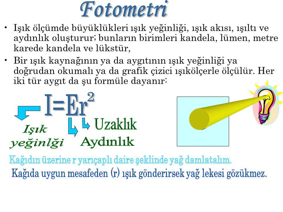 Fotometri 2 I=Er Uzaklık Aydınlık Işık yeğinlği