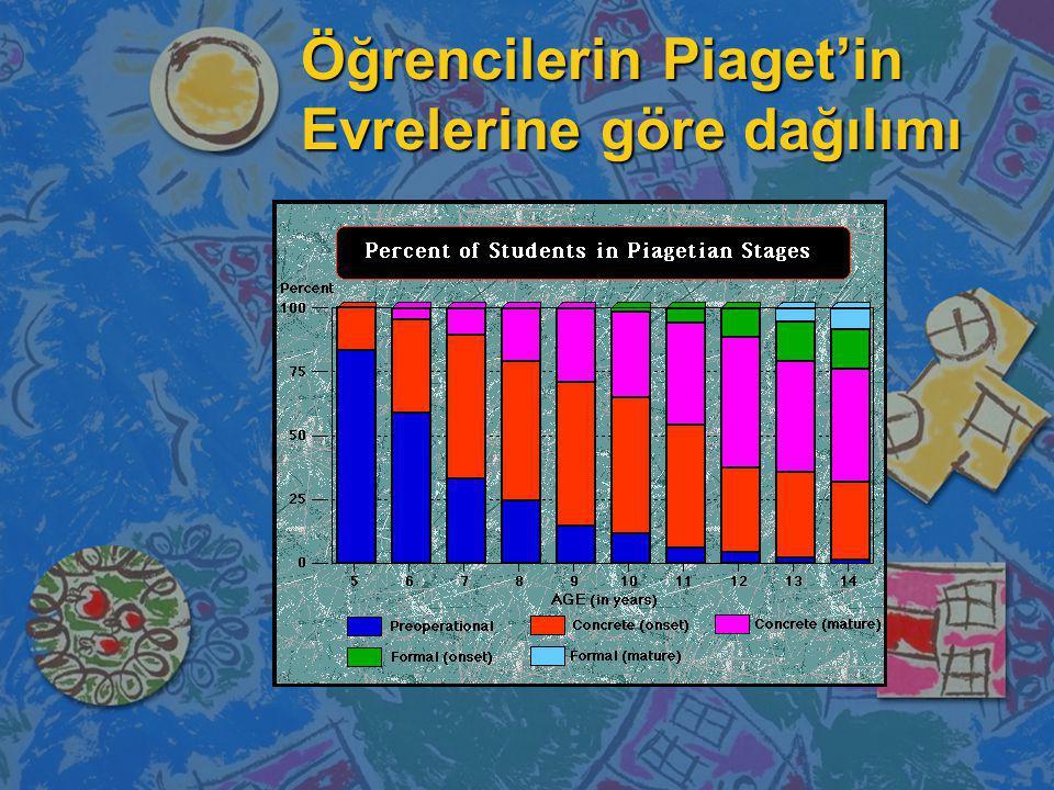 Öğrencilerin Piaget'in Evrelerine göre dağılımı