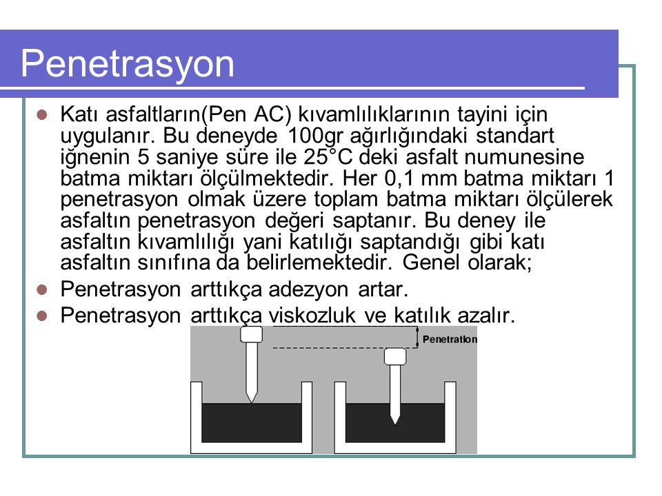 Penetrasyon