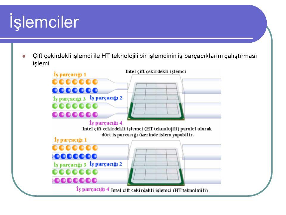 İşlemciler Çift çekirdekli işlemci ile HT teknolojili bir işlemcinin iş parçacıklarını çalıştırması işlemi.