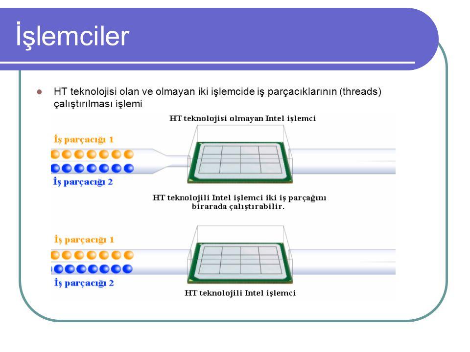 İşlemciler HT teknolojisi olan ve olmayan iki işlemcide iş parçacıklarının (threads) çalıştırılması işlemi.