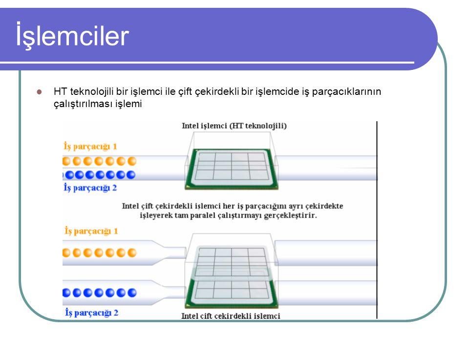 İşlemciler HT teknolojili bir işlemci ile çift çekirdekli bir işlemcide iş parçacıklarının çalıştırılması işlemi.