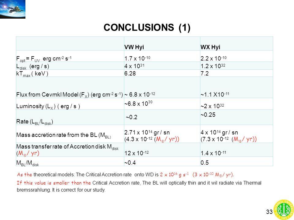 CONCLUSIONS (1) VW Hyi WX Hyi Fopt = FUV erg cm-2 s-1 1.7 x 10-10