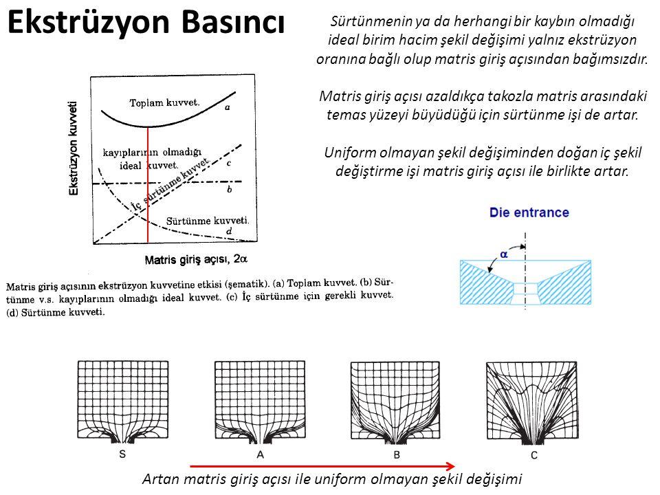 Artan matris giriş açısı ile uniform olmayan şekil değişimi