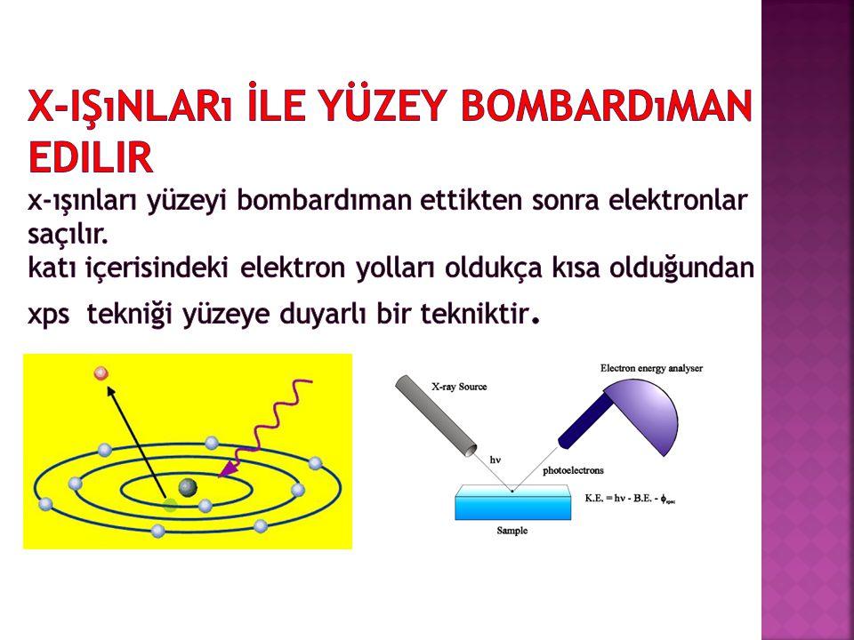 X-Işınları İle Yüzey Bombardıman Edilir x-ışınları yüzeyi bombardıman ettikten sonra elektronlar saçılır.