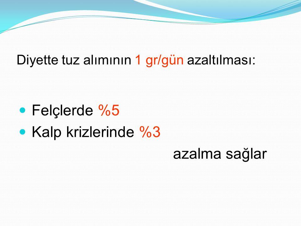 Diyette tuz alımının 1 gr/gün azaltılması:
