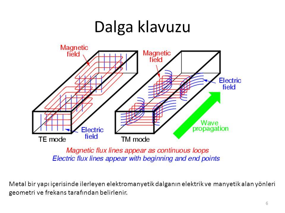 Dalga klavuzu Metal bir yapı içerisinde ilerleyen elektromanyetik dalganın elektrik ve manyetik alan yönleri.