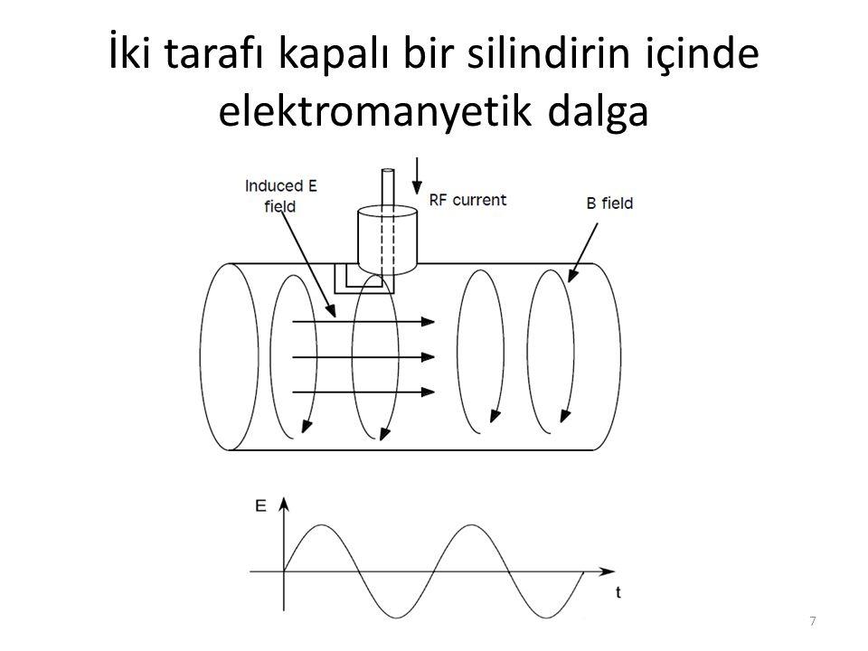 İki tarafı kapalı bir silindirin içinde elektromanyetik dalga
