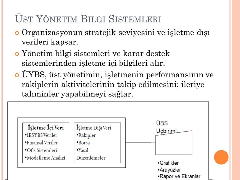 Üst Yönetim Bilgi Sistemleri