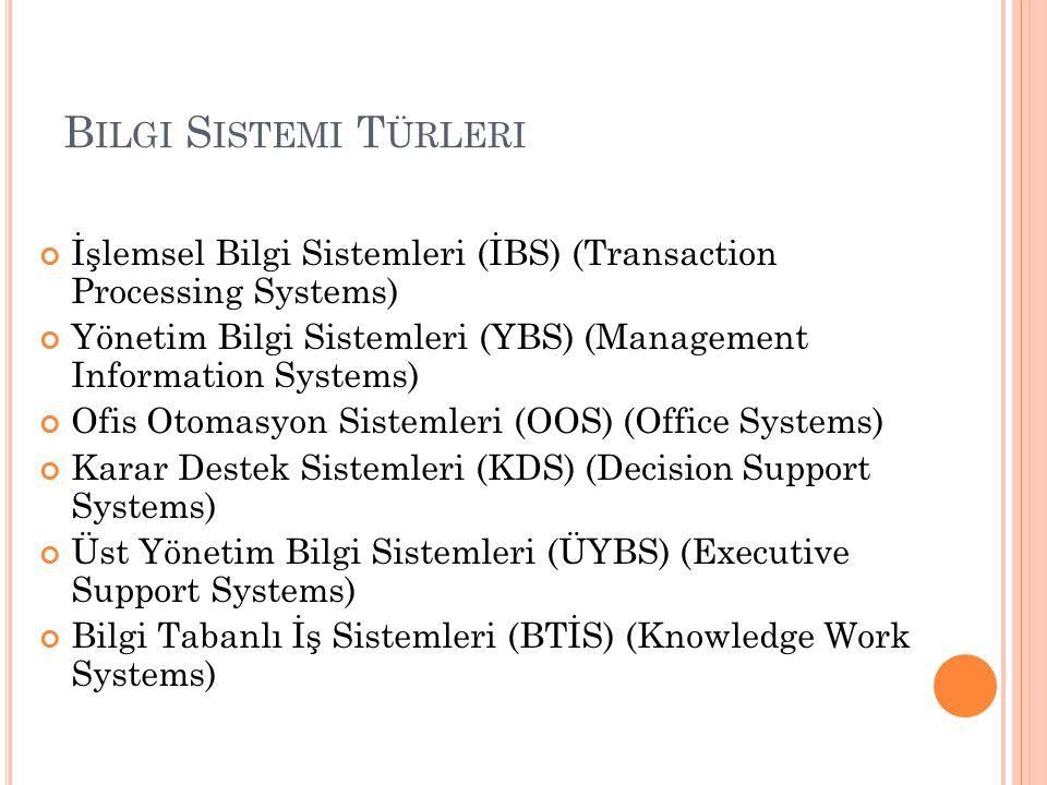 Bilgi Sistemi Türleri İşlemsel Bilgi Sistemleri (İBS) (Transaction Processing Systems)