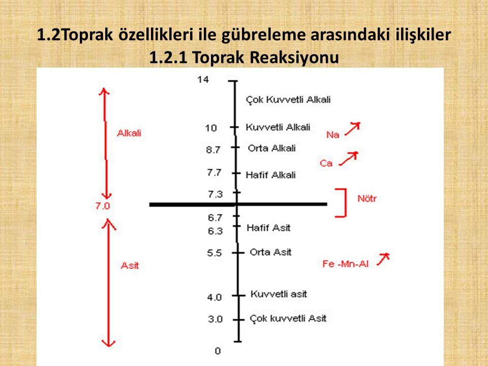 1. 2Toprak özellikleri ile gübreleme arasındaki ilişkiler 1. 2