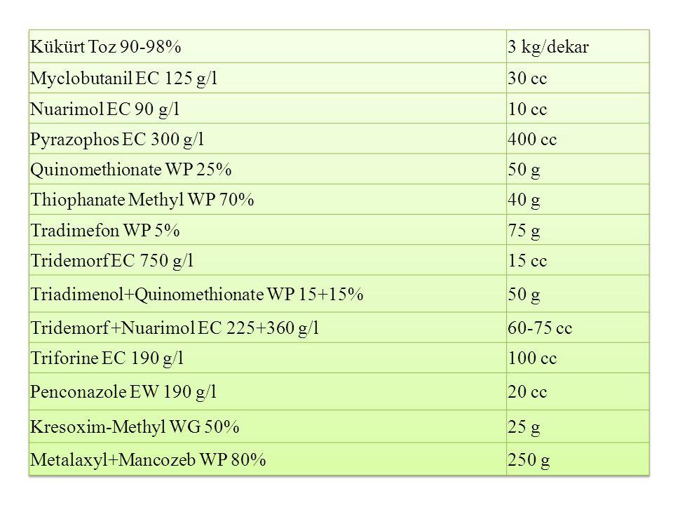 Kükürt Toz 90-98% 3 kg/dekar. Myclobutanil EC 125 g/l. 30 cc. Nuarimol EC 90 g/l. 10 cc. Pyrazophos EC 300 g/l.