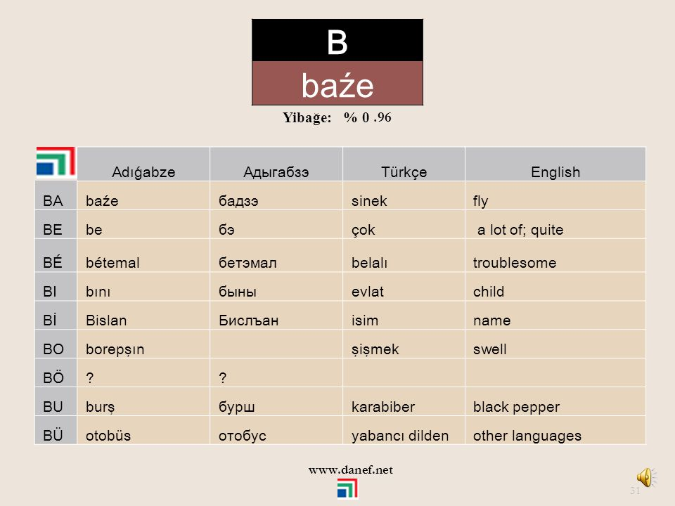 B baźe Yibağe: % 0 .96 Adıǵabze Адыгабзэ Türkçe English BA baźe бадзэ