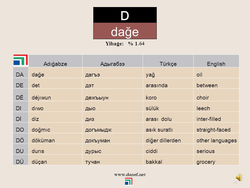 D dağe Yibağe: % 1.64 Adıǵabze Адыгабзэ Türkçe English DA dağe дагъэ