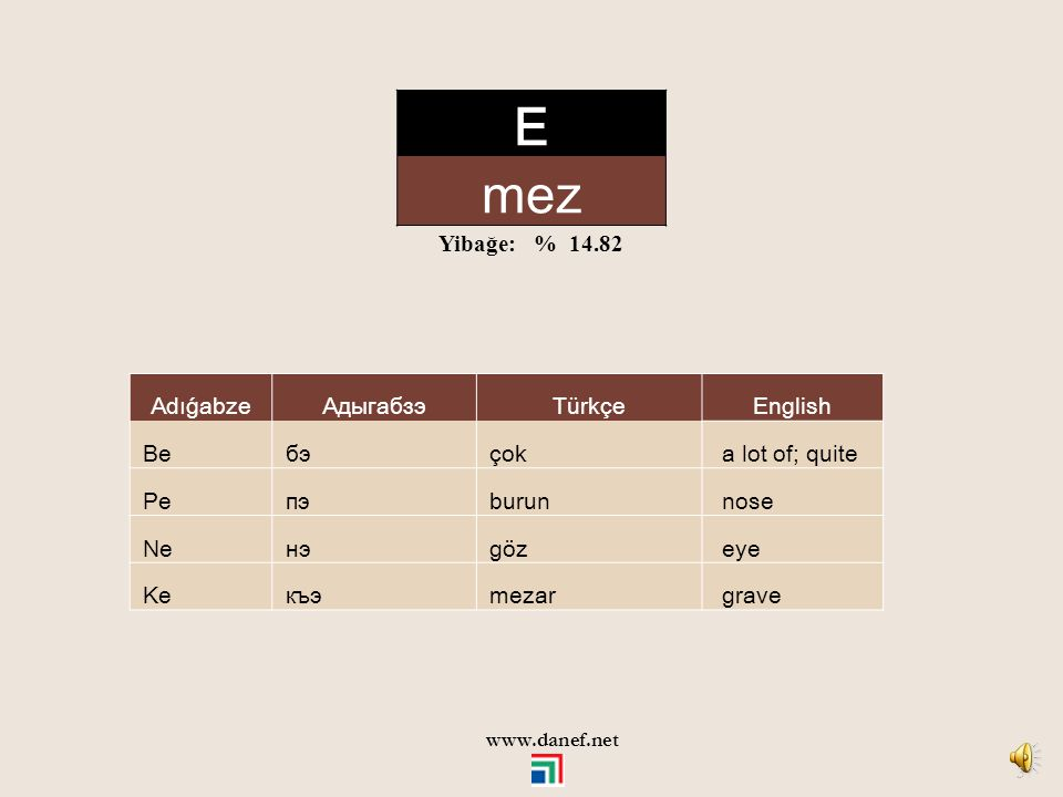 E mez Yibağe: % 14.82 Adıǵabze Адыгабзэ Türkçe English Be бэ çok