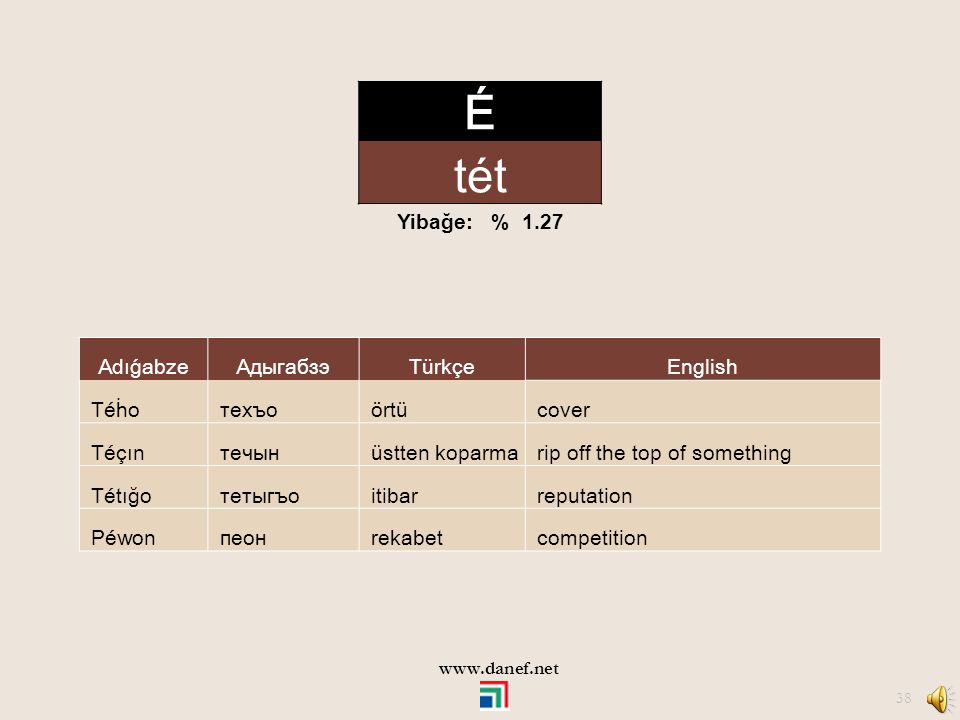 É tét Yibağe: % 1.27 Adıǵabze Адыгабзэ Türkçe English Téḣo техъо örtü