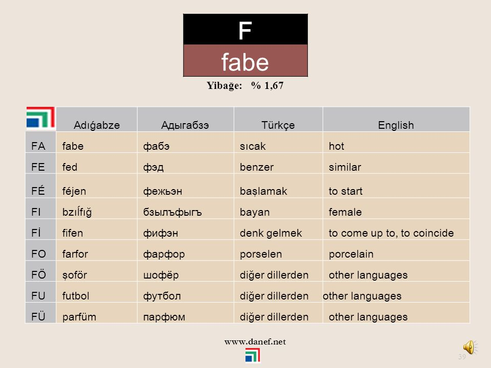F fabe Yibağe: % 1,67 Adıǵabze Адыгабзэ Türkçe English FA fabe фабэ