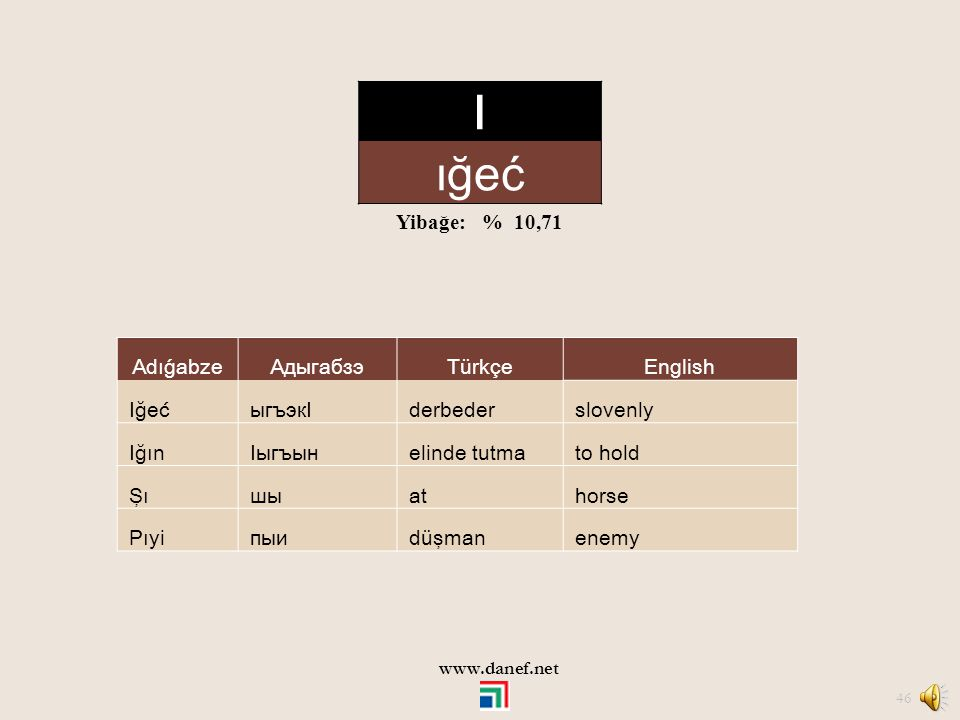 I ığeć Yibağe: % 10,71 Adıǵabze Адыгабзэ Türkçe English Iğeć ыгъэкI