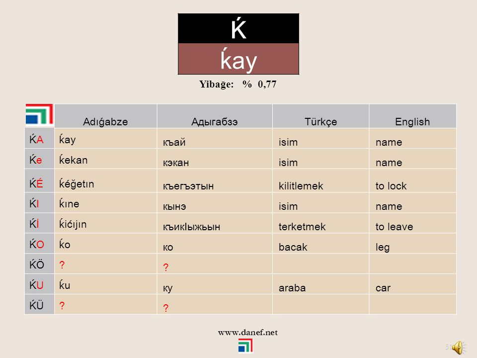 Ḱ ḱay Yibağe: % 0,77 Adıǵabze Адыгабзэ Türkçe English ḰA ḱay къай isim