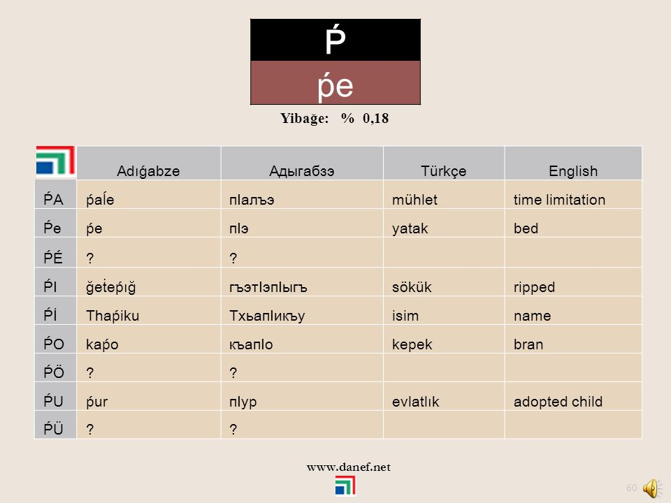 Ṕ ṕe Yibağe: % 0,18 Adıǵabze Адыгабзэ Türkçe English ṔA ṕaĺe пIалъэ