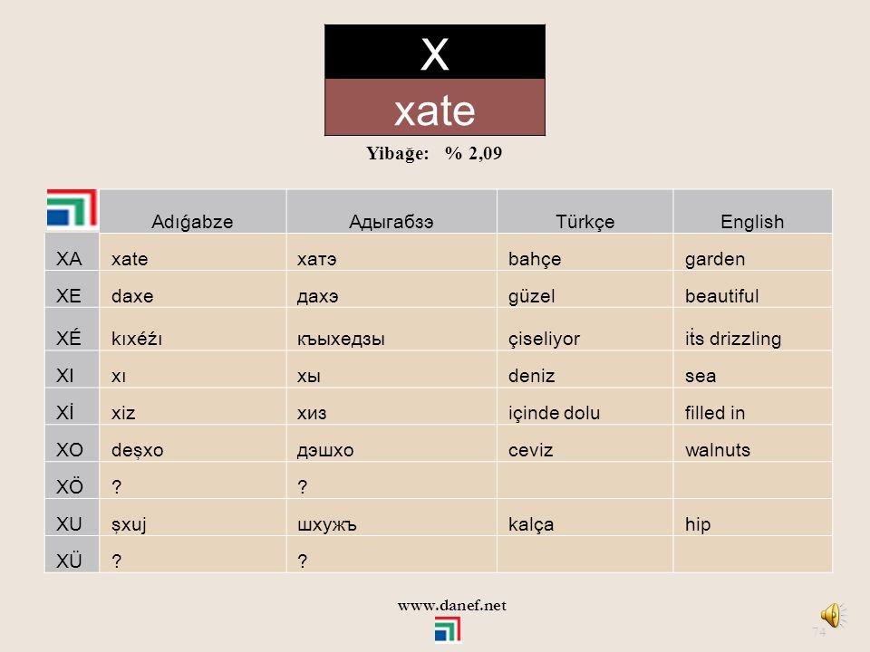 X xate Yibağe: % 2,09 Adıǵabze Адыгабзэ Türkçe English XA xate хатэ
