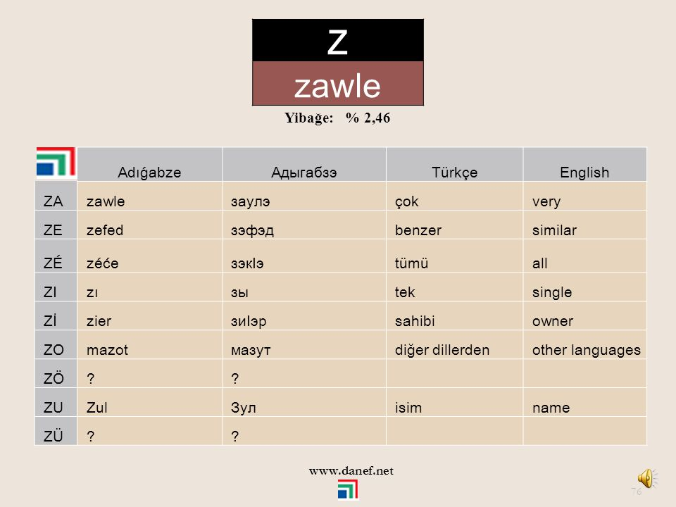 Z zawle Yibağe: % 2,46 Adıǵabze Адыгабзэ Türkçe English ZA zawle заулэ