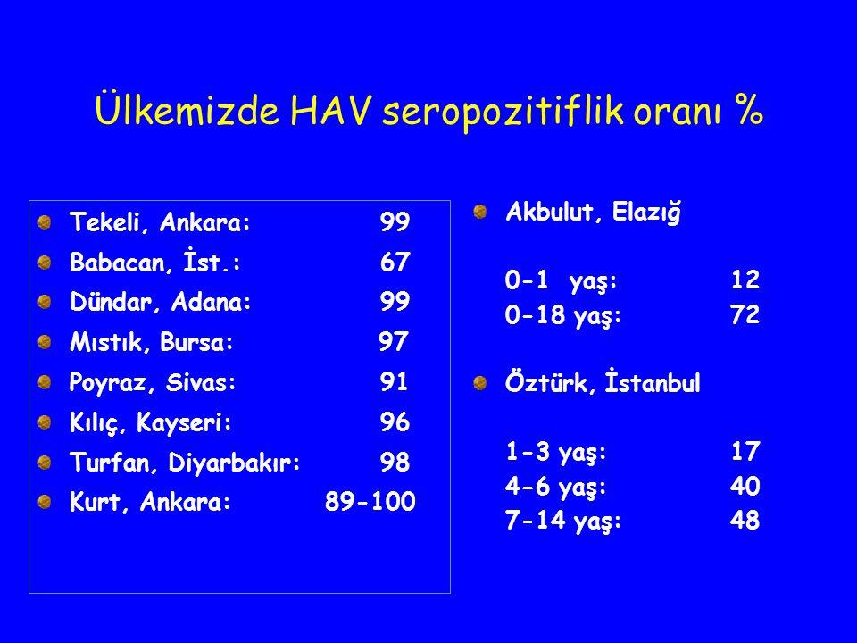 Ülkemizde HAV seropozitiflik oranı %