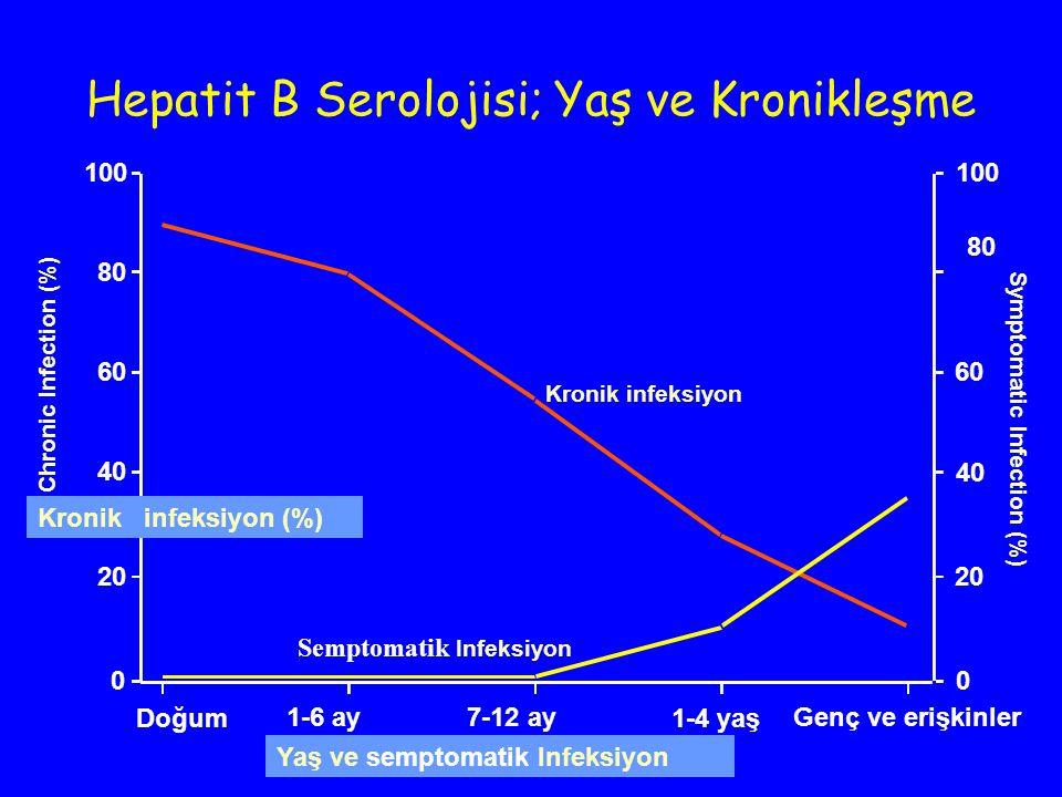 Hepatit B Serolojisi; Yaş ve Kronikleşme