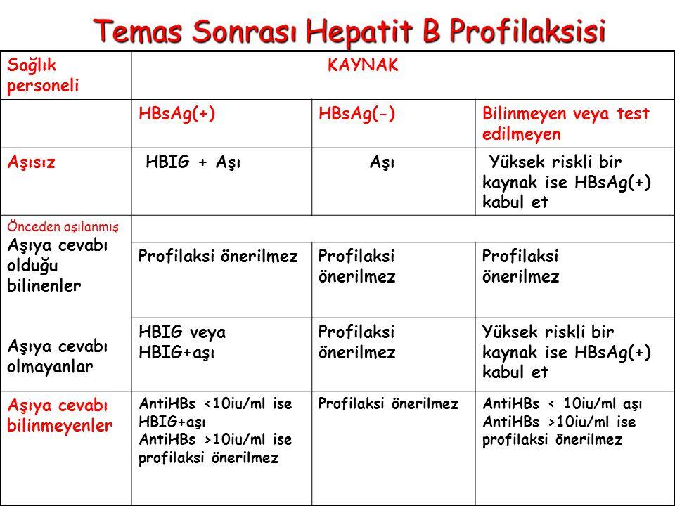 Temas Sonrası Hepatit B Profilaksisi