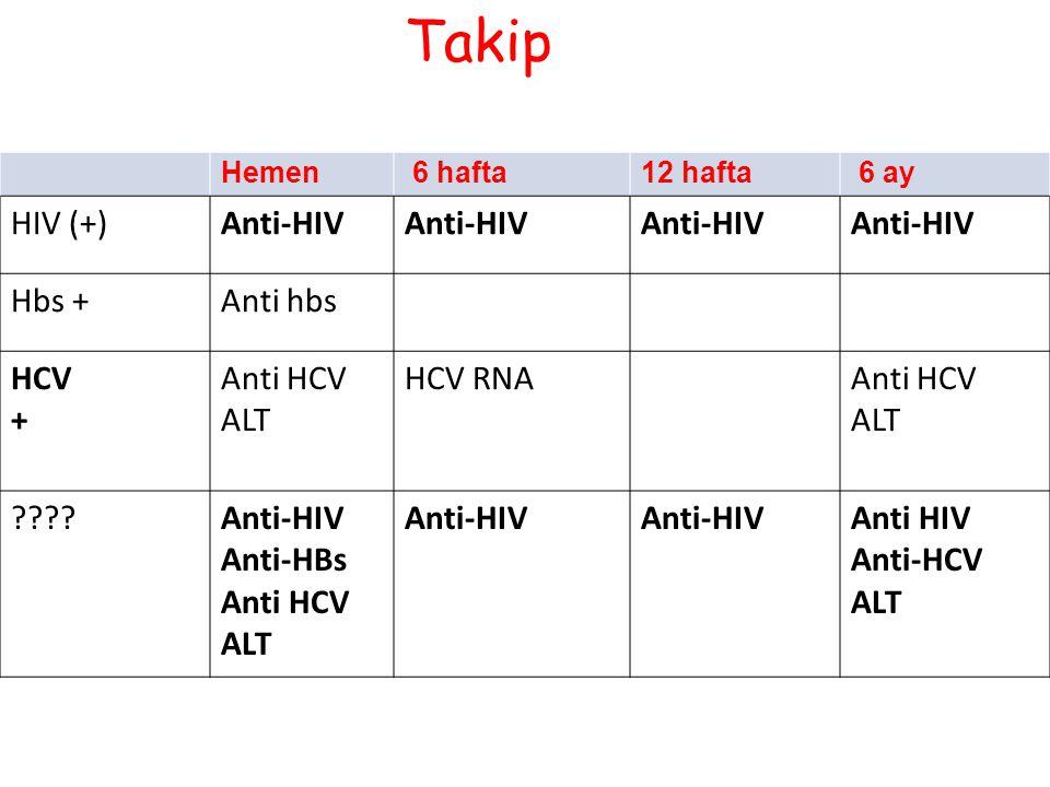 Takip HIV (+) Anti-HIV Hbs + Anti hbs HCV + Anti HCV ALT HCV RNA