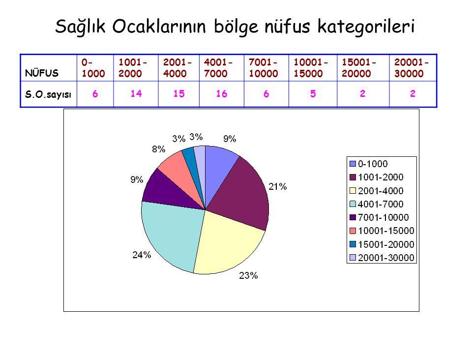 Sağlık Ocaklarının bölge nüfus kategorileri
