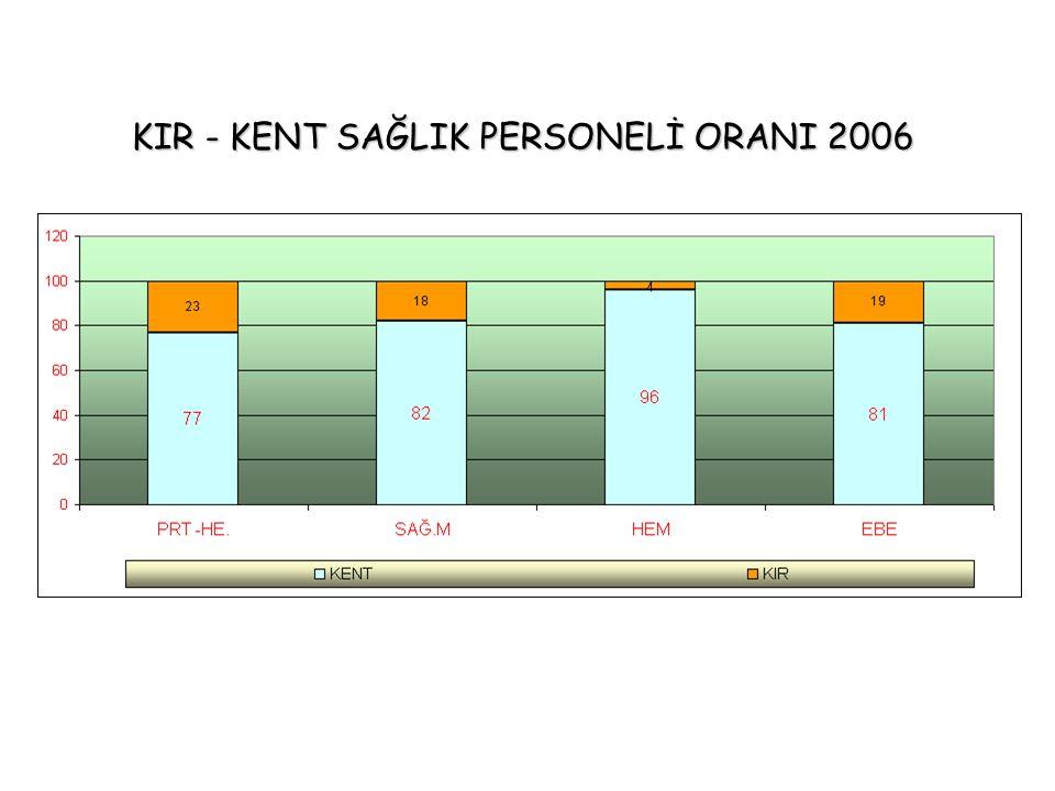 KIR - KENT SAĞLIK PERSONELİ ORANI 2006