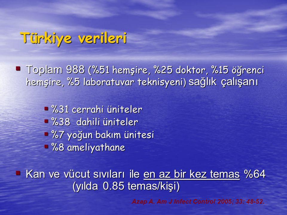 Türkiye verileri Toplam 988 (%51 hemşire, %25 doktor, %15 öğrenci hemşire, %5 laboratuvar teknisyeni) sağlık çalışanı.