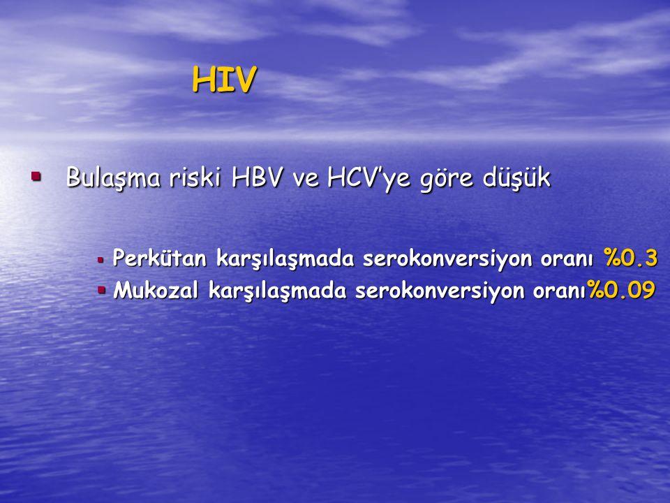 Bulaşma riski HBV ve HCV'ye göre düşük