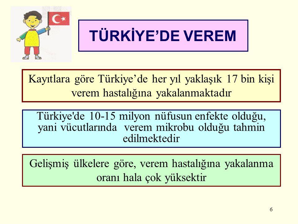 TÜRKİYE'DE VEREM Kayıtlara göre Türkiye'de her yıl yaklaşık 17 bin kişi verem hastalığına yakalanmaktadır.