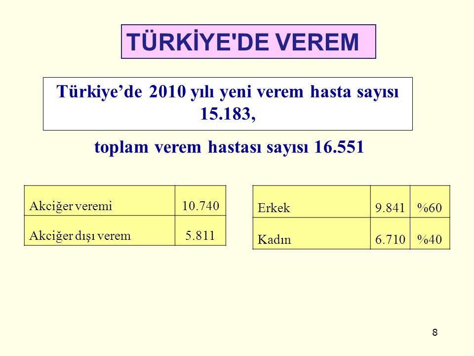 TÜRKİYE DE VEREM Türkiye'de 2010 yılı yeni verem hasta sayısı 15.183,