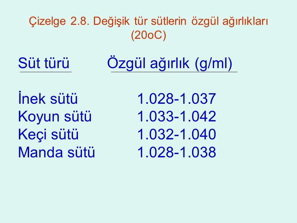 Çizelge 2.8. Değişik tür sütlerin özgül ağırlıkları (20oC)