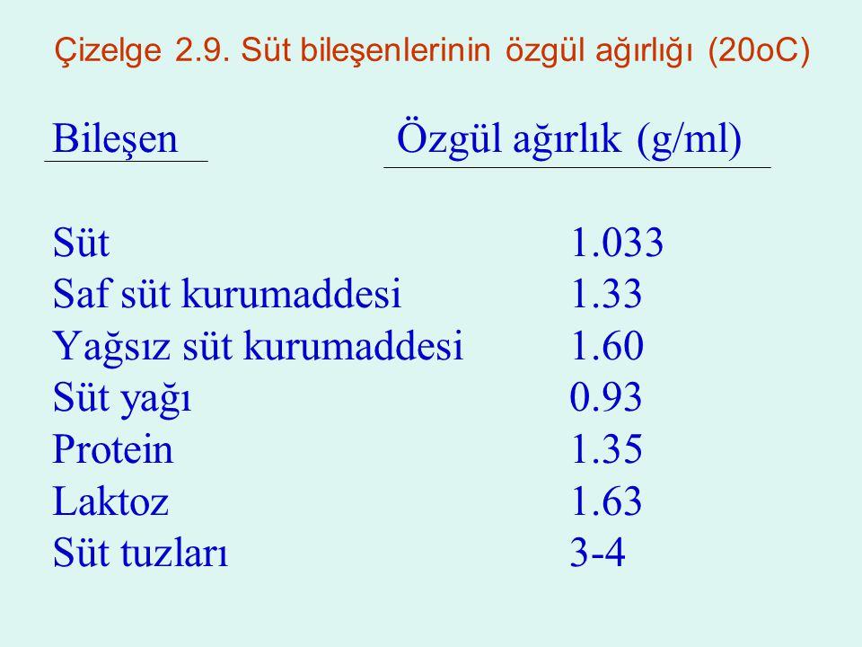 Çizelge 2.9. Süt bileşenlerinin özgül ağırlığı (20oC)