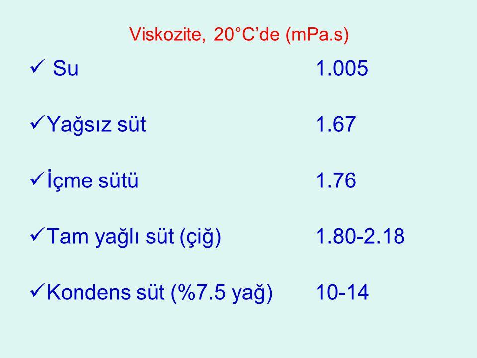 Viskozite, 20°C'de (mPa.s)