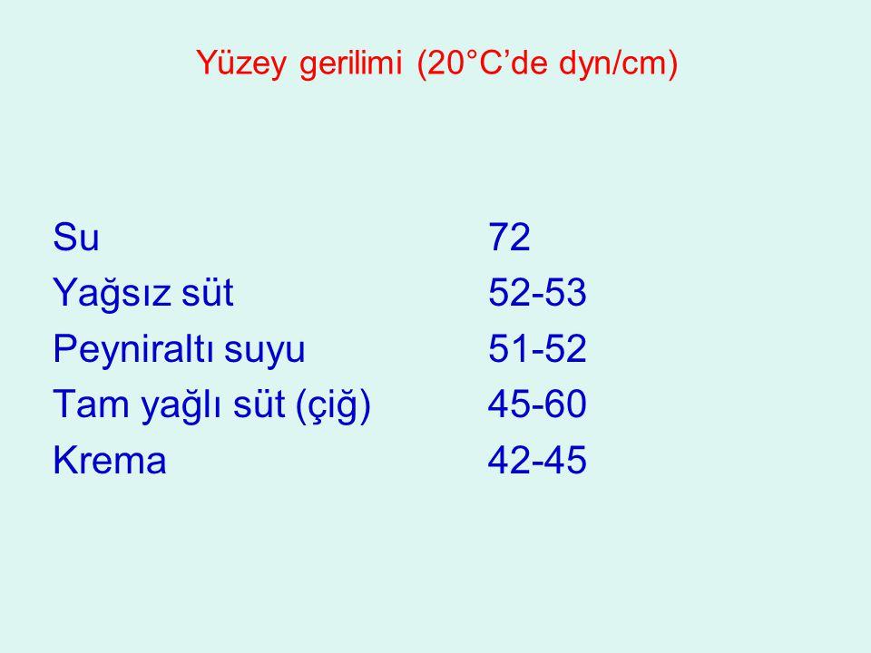 Yüzey gerilimi (20°C'de dyn/cm)