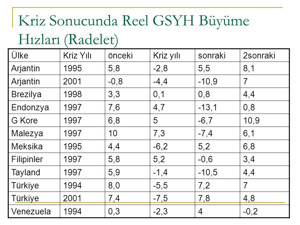 Kriz Sonucunda Reel GSYH Büyüme Hızları (Radelet)