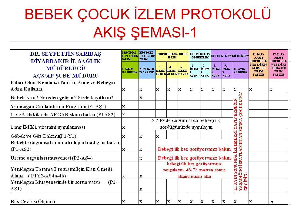 BEBEK ÇOCUK İZLEM PROTOKOLÜ AKIŞ ŞEMASI-1