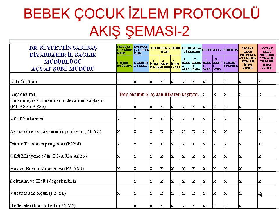 BEBEK ÇOCUK İZLEM PROTOKOLÜ AKIŞ ŞEMASI-2