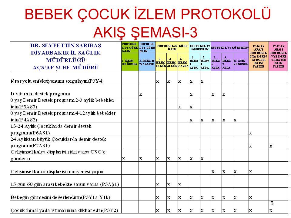 BEBEK ÇOCUK İZLEM PROTOKOLÜ AKIŞ ŞEMASI-3