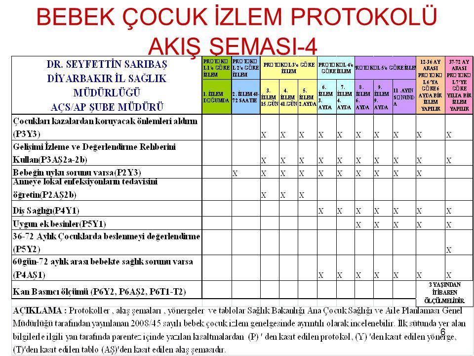 BEBEK ÇOCUK İZLEM PROTOKOLÜ AKIŞ ŞEMASI-4
