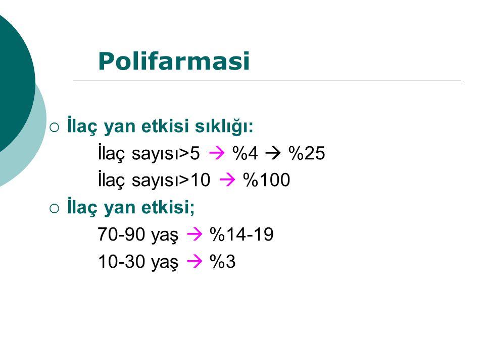 Polifarmasi İlaç yan etkisi sıklığı: İlaç sayısı>5  %4  %25