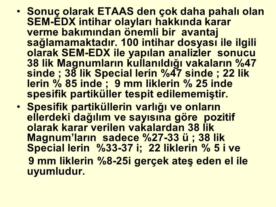 Sonuç olarak ETAAS den çok daha pahalı olan SEM-EDX intihar olayları hakkında karar verme bakımından önemli bir avantaj sağlamamaktadır. 100 intihar dosyası ile ilgili olarak SEM-EDX ile yapılan analizler sonucu 38 lik Magnumların kullanıldığı vakaların %47 sinde ; 38 lik Special lerin %47 sinde ; 22 lik lerin % 85 inde ; 9 mm liklerin % 25 inde spesifik partiküller tespit edilememiştir.