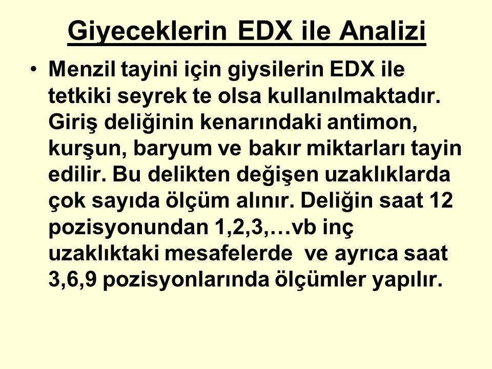 Giyeceklerin EDX ile Analizi