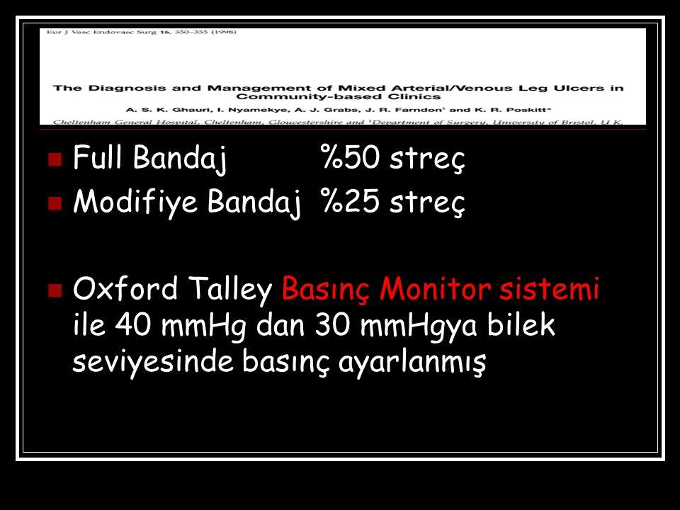 Full Bandaj %50 streç Modifiye Bandaj %25 streç.